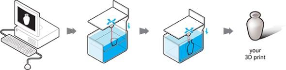 Quelle résine imprimée en 3D vous convient?